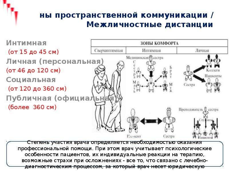 Зоны пространственной коммуникации / Межличностные дистанции Интимная (от 15 до 45 см) Личная (персо