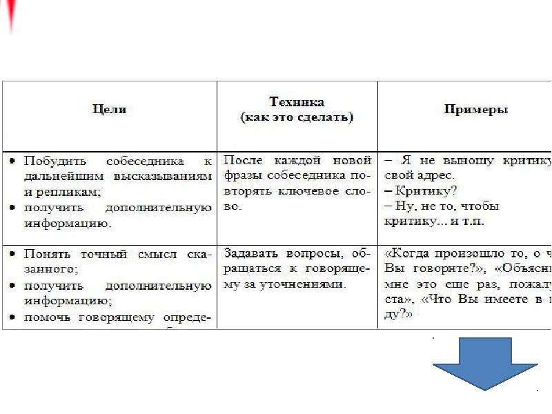 Основы медицинской коммуникации, слайд 60