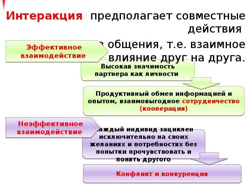 Интеракция предполагает совместные действия Интеракция предполагает совместные действия участников о