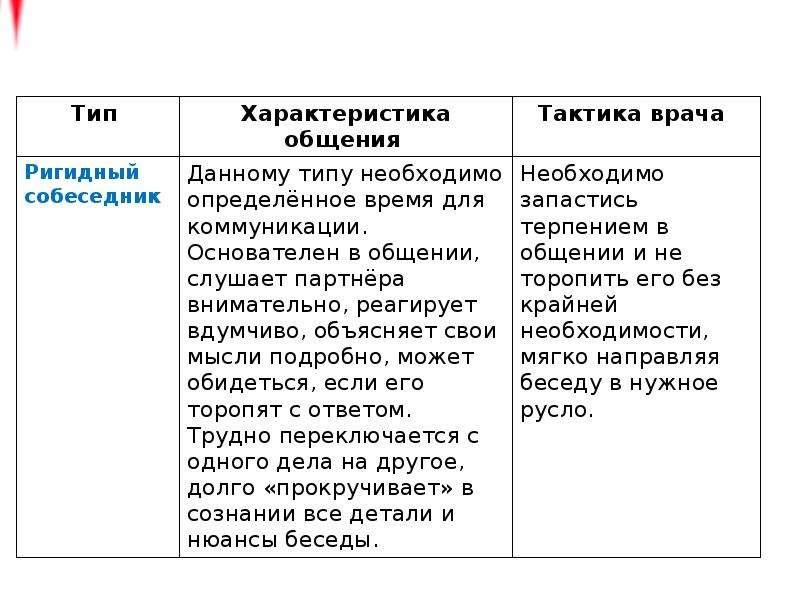 Основы медицинской коммуникации, слайд 95