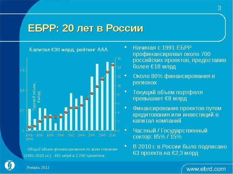 ЕБРР: 20 лет в России Начиная с 1991 ЕБРР профинансировал около 700 российских проектов, предоставив