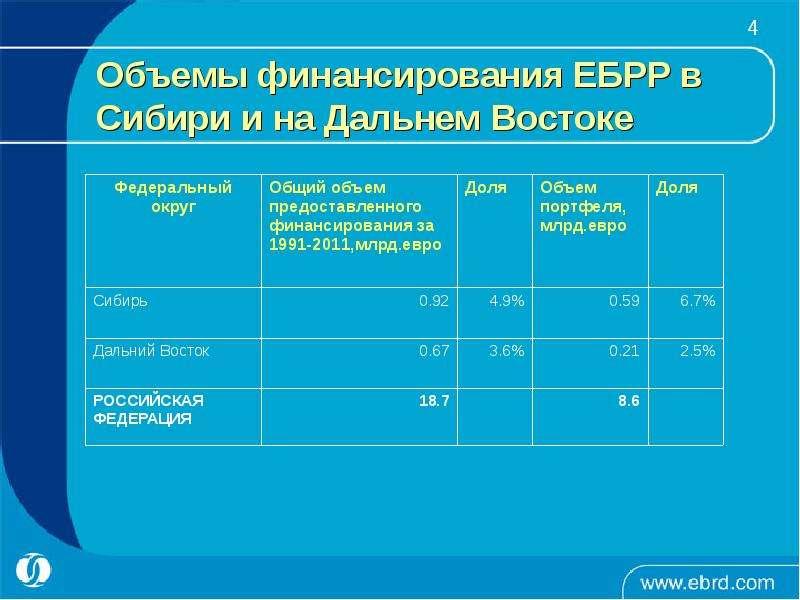 Объемы финансирования ЕБРР в Сибири и на Дальнем Востоке