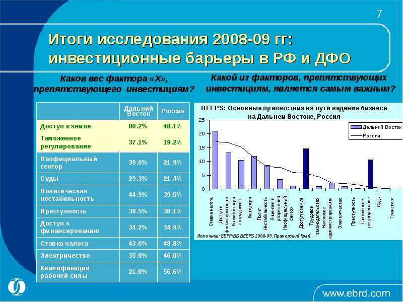 Итоги исследования 2008-09 гг: инвестиционные барьеры в РФ и ДФО