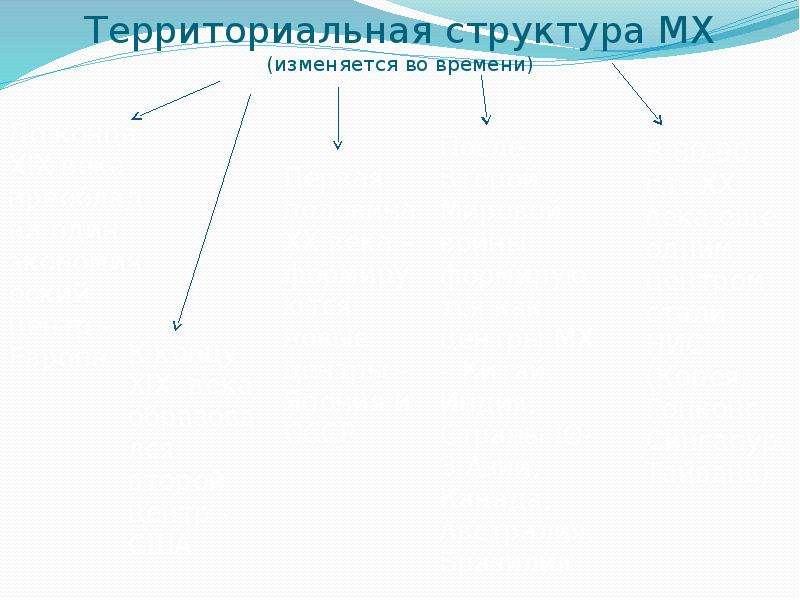 Территориальная структура МХ (изменяется во времени)