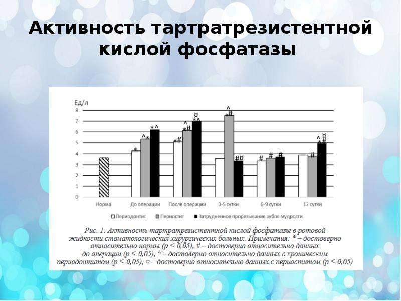 Активность тартратрезистентной кислой фосфатазы