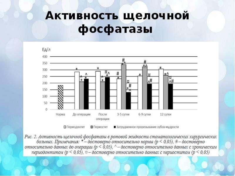 Активность щелочной фосфатазы