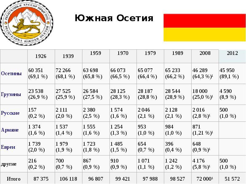 Южная Осетия Южная Осетия