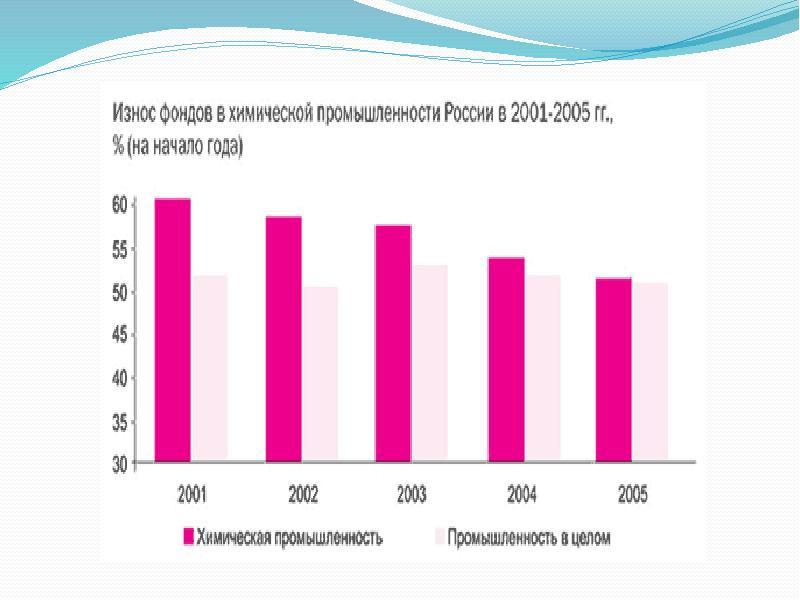 Химический комплекс России. Состояние, перспективы развития, слайд 18