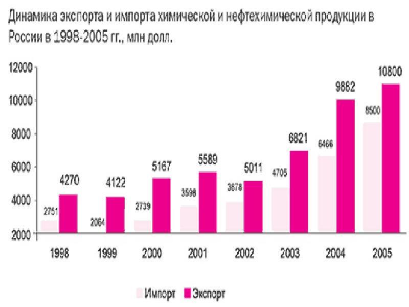 Химический комплекс России. Состояние, перспективы развития, слайд 4