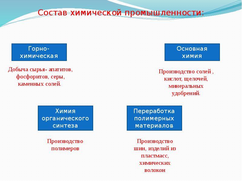 Состав химической промышленности: