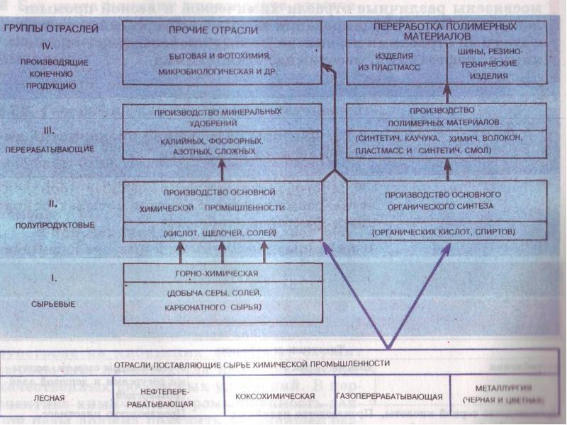 Химический комплекс России. Состояние, перспективы развития, слайд 8