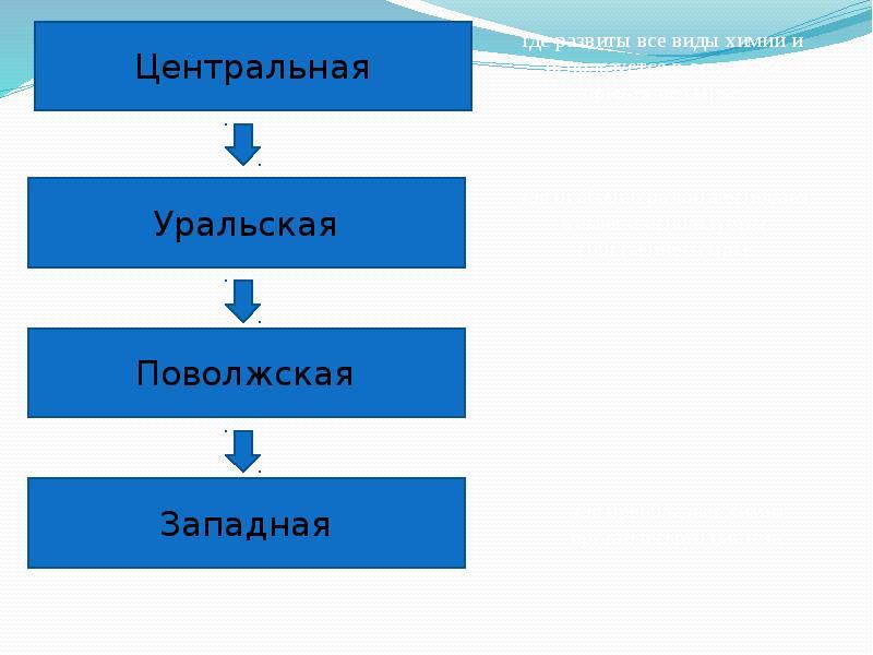 Химический комплекс России. Состояние, перспективы развития, слайд 9