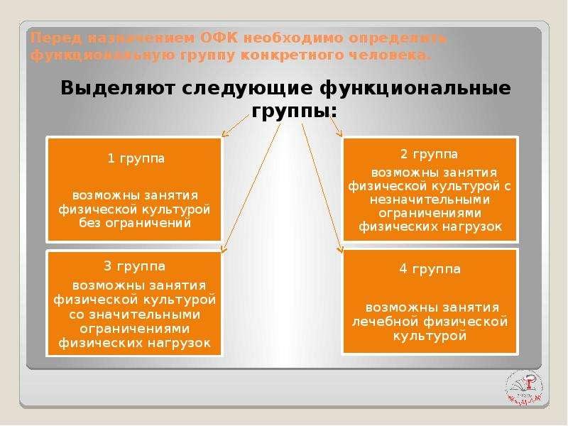Перед назначением ОФК необходимо определить функциональную группу конкретного человека. Выделяют сле