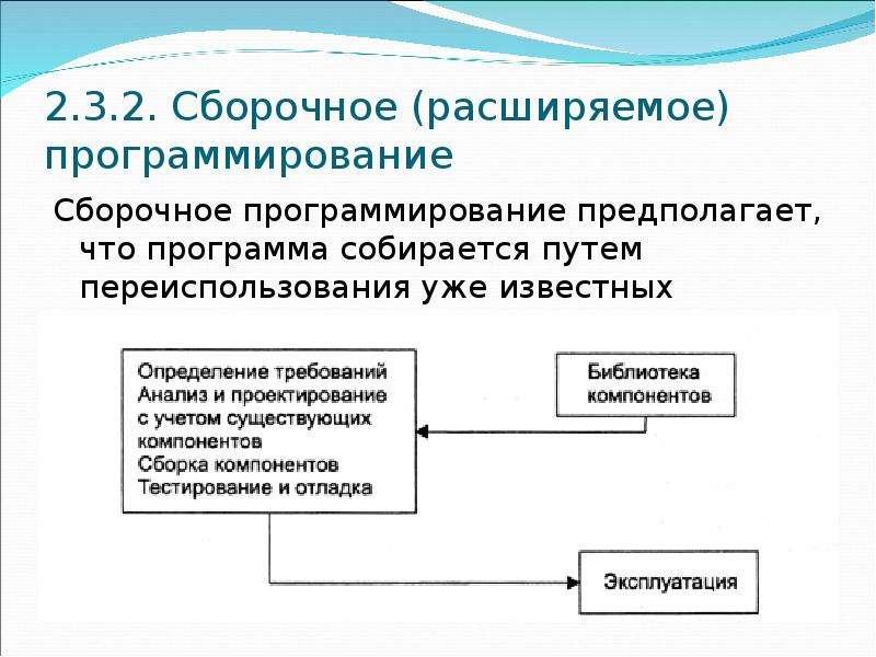2. 3. 2. Сборочное (расширяемое) программирование Сборочное программирование предполагает, что прогр