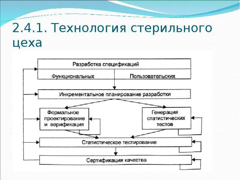 2. 4. 1. Технология стерильного цеха