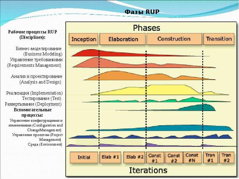 Классификация технологических подходов: строгие (каркасные, генетические и на основе формальных преобразований), слайд 10