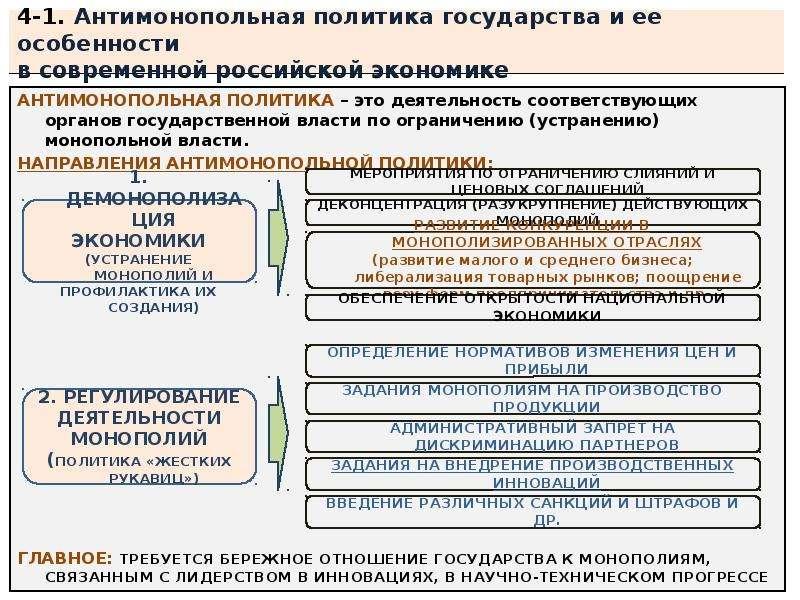4-1. Антимонопольная политика государства и ее особенности в современной российской экономике АНТИМО