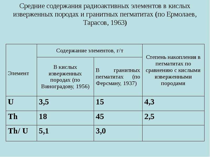 Средние содержания радиоактивных элементов в кислых изверженных породах и гранитных пегматитах (по Е