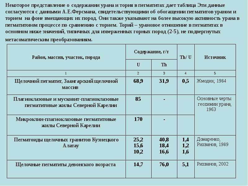 Некоторое представление о содержании урана и тория в пегматитах дает таблица Эти данные согласуются