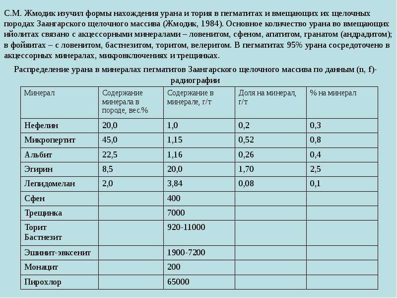 С. М. Жмодик изучил формы нахождения урана и тория в пегматитах и вмещающих их щелочных породах Заан