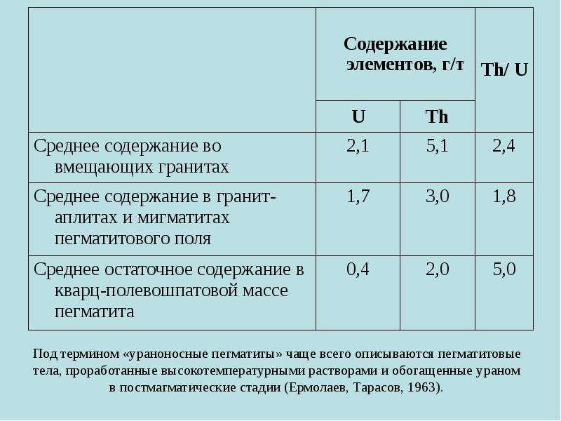 Под термином «ураноносные пегматиты» чаще всего описываются пегматитовые тела, проработанные высокот