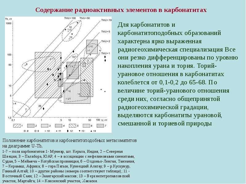 Содержание радиоактивных элементов в карбонатитах Для карбонатитов и карбонатитоподобных образований