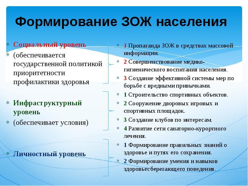 Формирование ЗОЖ населения Социальный уровень (обеспечивается государственной политикой приоритетнос