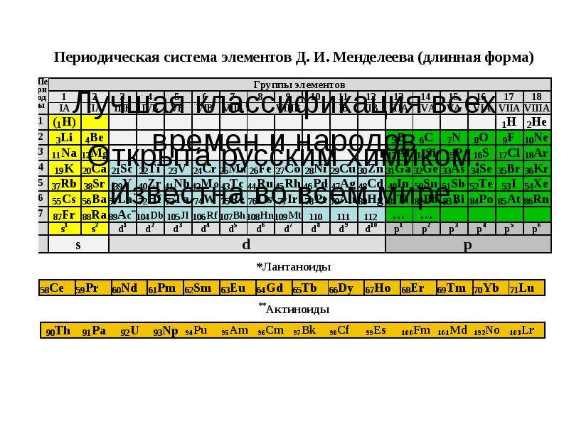 Классификация и номенклатура неорганических соединений, слайд 11