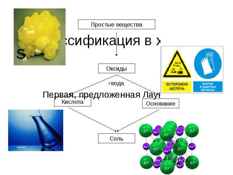 Классификация в химии