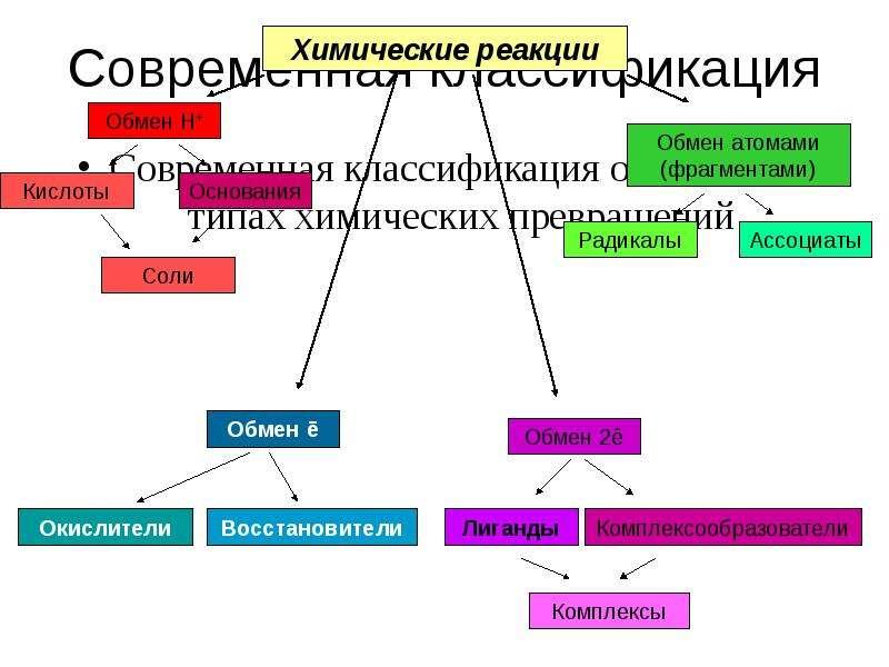 Современная классификация Современная классификация основана на типах химических превращений