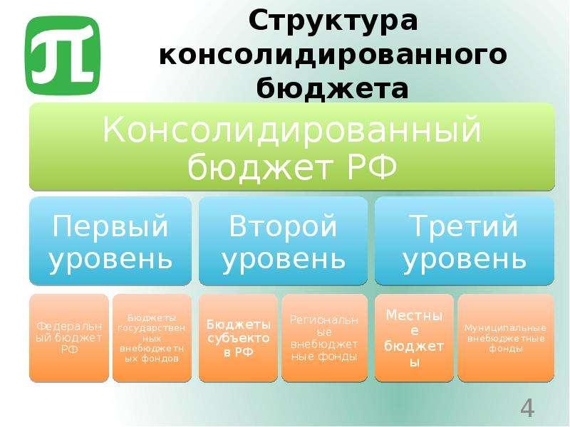 Структура консолидированного бюджета