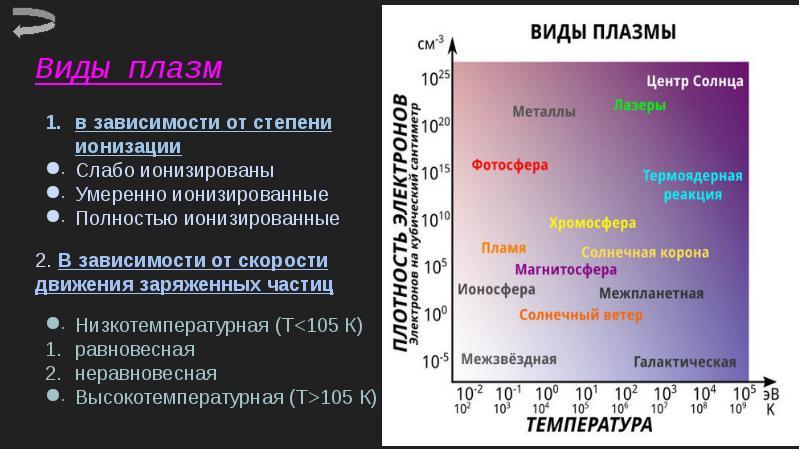 Виды плазм в зависимости от степени ионизации Слабо ионизированы Умеренно ионизированные Полностью и