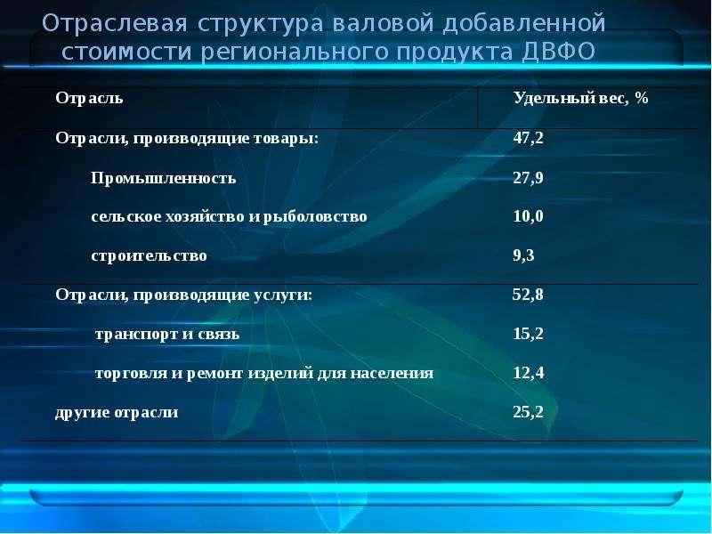 Дальневосточный федеральный округ в системе внешнеэкономических связей РФ, слайд 12