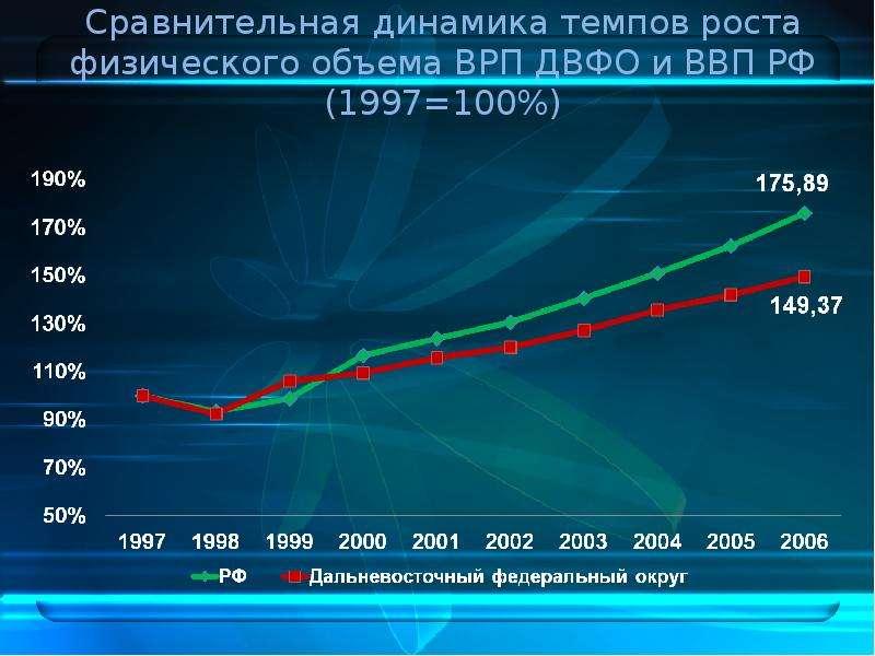 Сравнительная динамика темпов роста физического объема ВРП ДВФО и ВВП РФ (1997=100%)