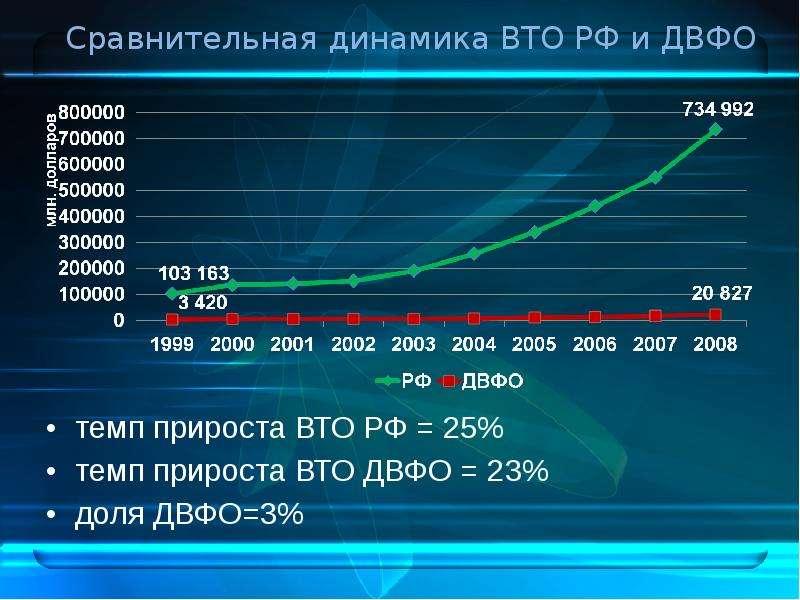 Сравнительная динамика ВТО РФ и ДВФО темп прироста ВТО РФ = 25% темп прироста ВТО ДВФО = 23% доля ДВ