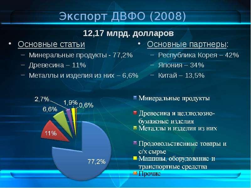 Экспорт ДВФО (2008) 12,17 млрд. долларов
