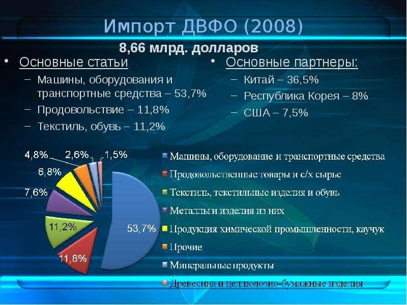 Импорт ДВФО (2008) 8,66 млрд. долларов