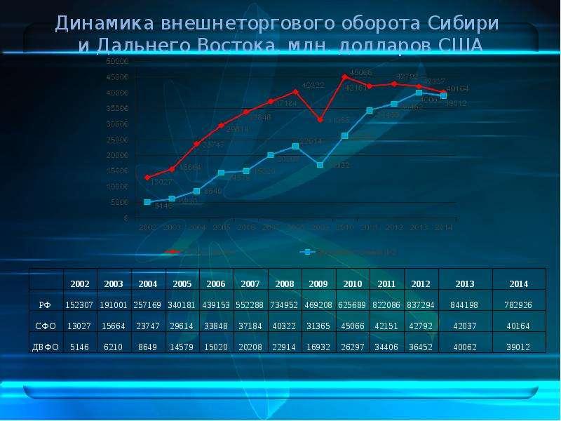 Дальневосточный федеральный округ в системе внешнеэкономических связей РФ, слайд 19