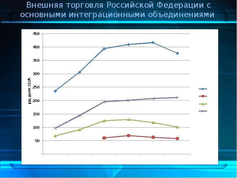 Дальневосточный федеральный округ в системе внешнеэкономических связей РФ, слайд 20