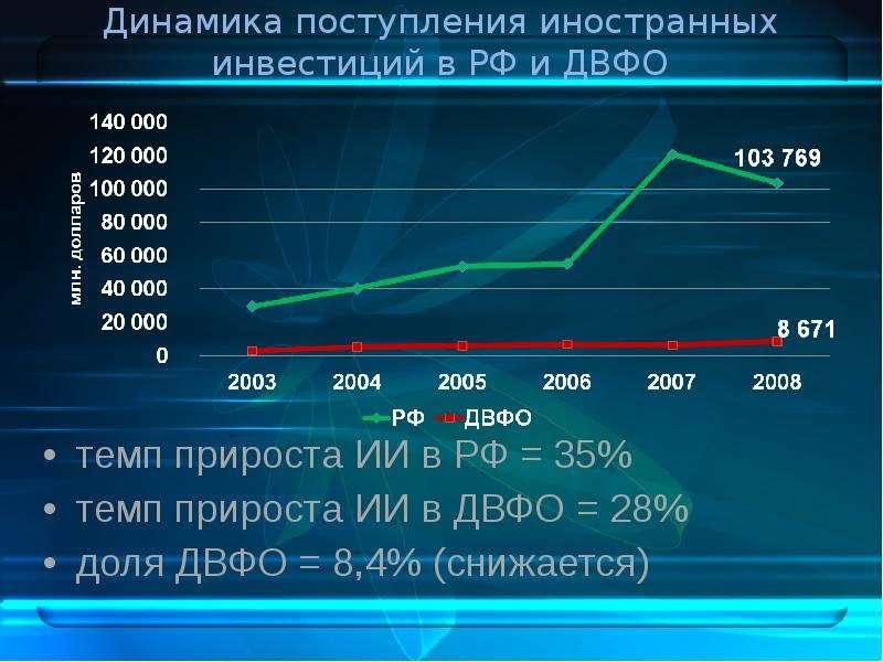 Динамика поступления иностранных инвестиций в РФ и ДВФО темп прироста ИИ в РФ = 35% темп прироста ИИ