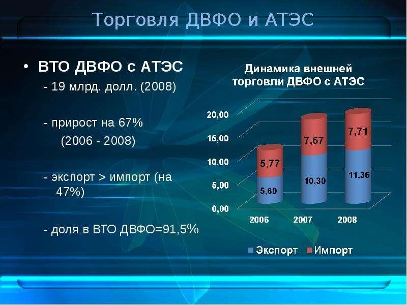 Торговля ДВФО и АТЭС ВТО ДВФО с АТЭС - 19 млрд. долл. (2008) - прирост на 67% (2006 - 2008) - экспор