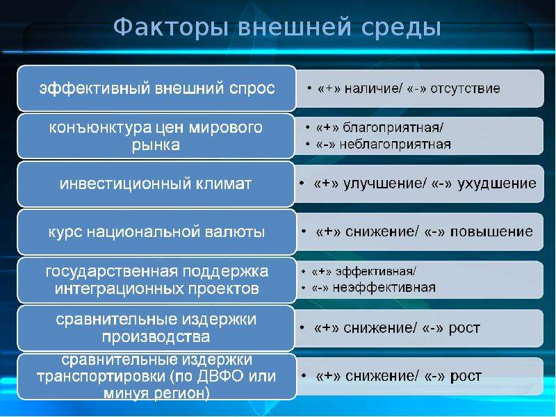 Факторы внешней среды