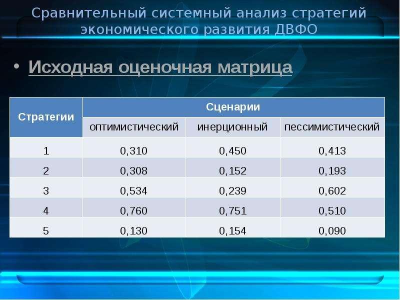 Сравнительный системный анализ стратегий экономического развития ДВФО Исходная оценочная матрица