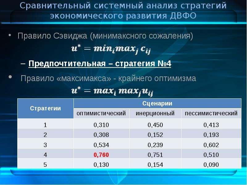 Сравнительный системный анализ стратегий экономического развития ДВФО Правило Сэвиджа (минимаксного