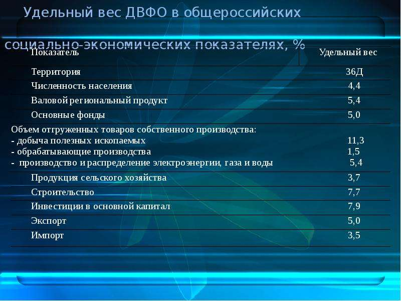 Дальневосточный федеральный округ в системе внешнеэкономических связей РФ, слайд 5