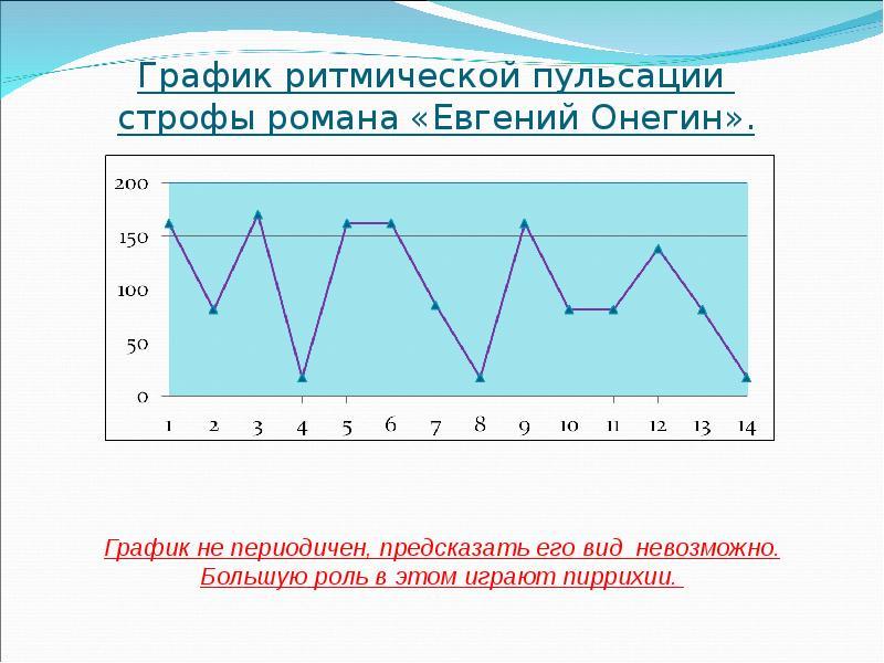 График ритмической пульсации строфы романа «Евгений Онегин».