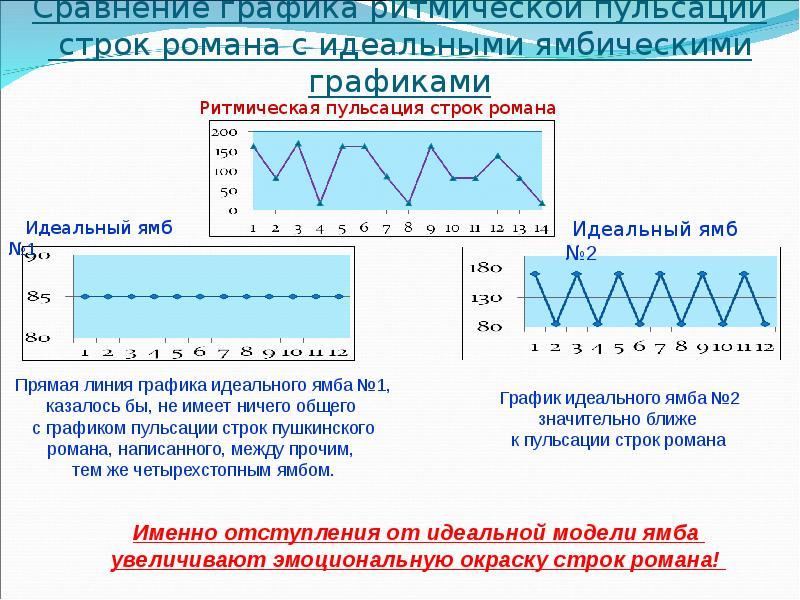 Сравнение графика ритмической пульсации строк романа с идеальными ямбическими графиками