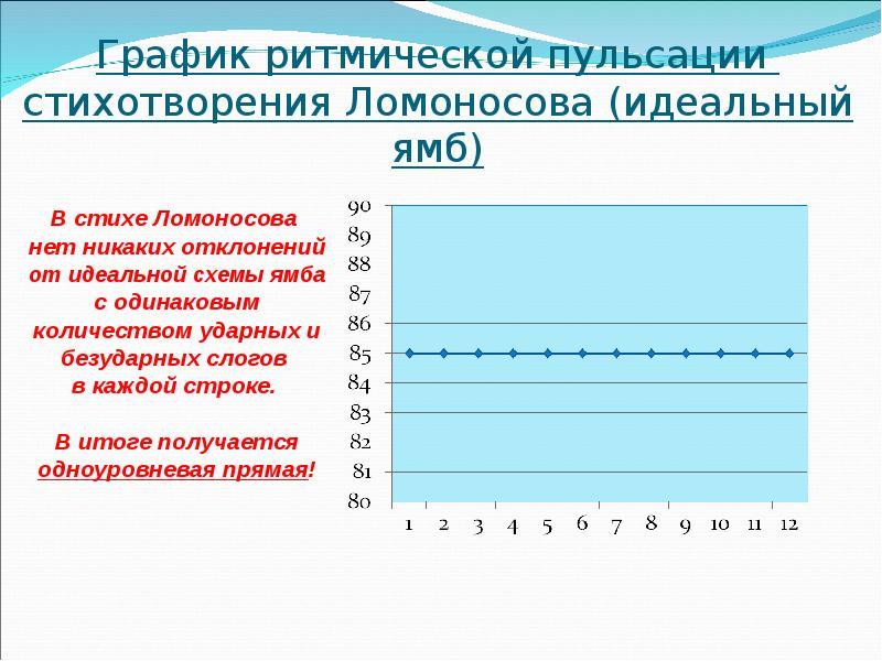 График ритмической пульсации стихотворения Ломоносова (идеальный ямб)