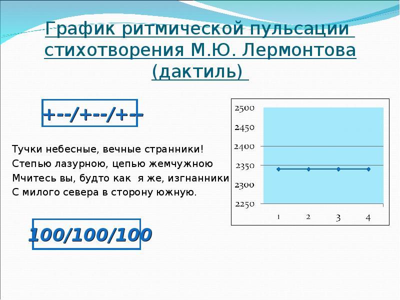 График ритмической пульсации стихотворения М. Ю. Лермонтова (дактиль) Тучки небесные, вечные странни