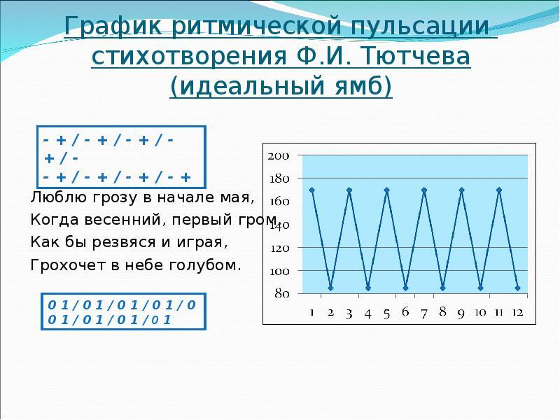 График ритмической пульсации стихотворения Ф. И. Тютчева (идеальный ямб) Люблю грозу в начале мая, К